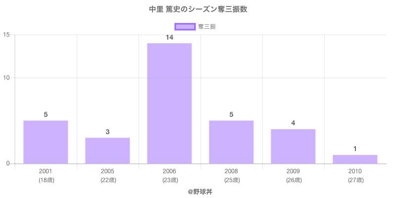 #中里 篤史のシーズン奪三振数