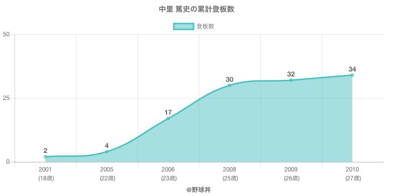 #中里 篤史の累計登板数