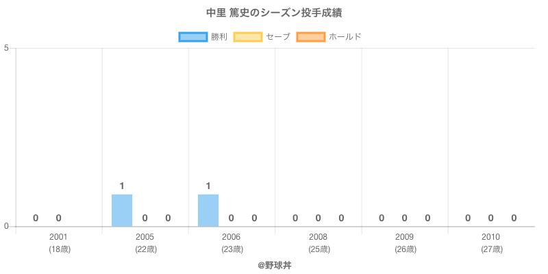 #中里 篤史のシーズン投手成績