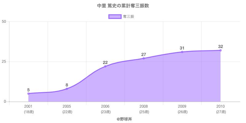 #中里 篤史の累計奪三振数