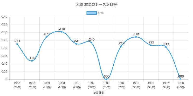 大野 雄次のシーズン打率