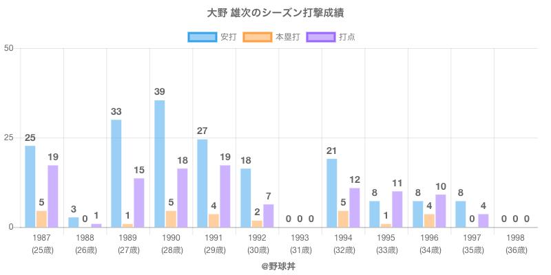 #大野 雄次のシーズン打撃成績
