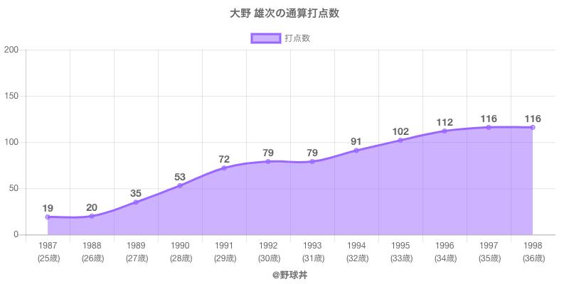 #大野 雄次の通算打点数