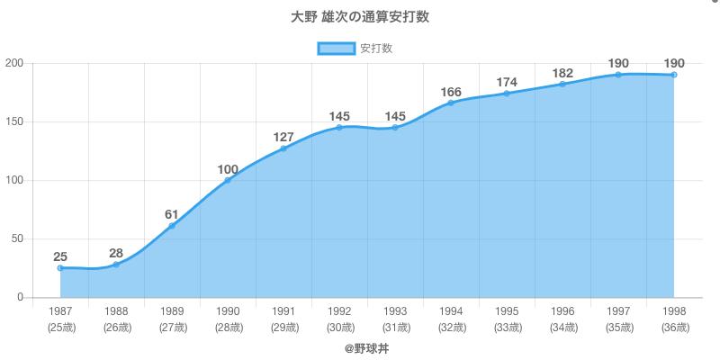 #大野 雄次の通算安打数