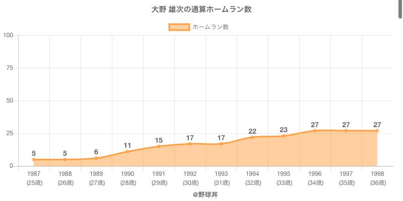 #大野 雄次の通算ホームラン数