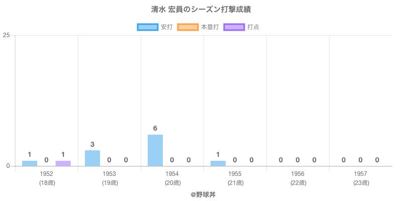 #清水 宏員のシーズン打撃成績