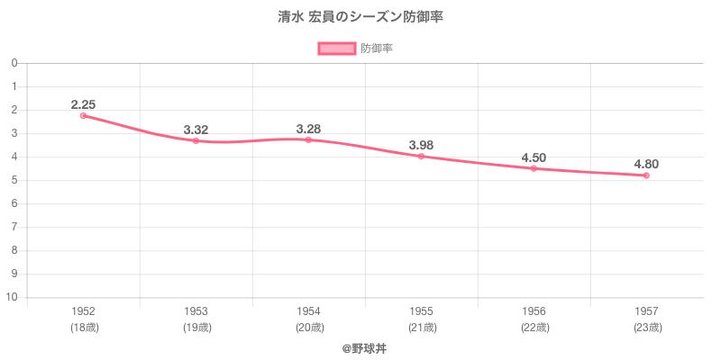 清水 宏員のシーズン防御率