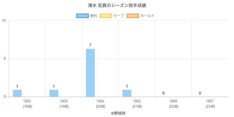 #清水 宏員のシーズン投手成績