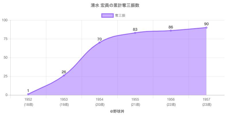 #清水 宏員の累計奪三振数