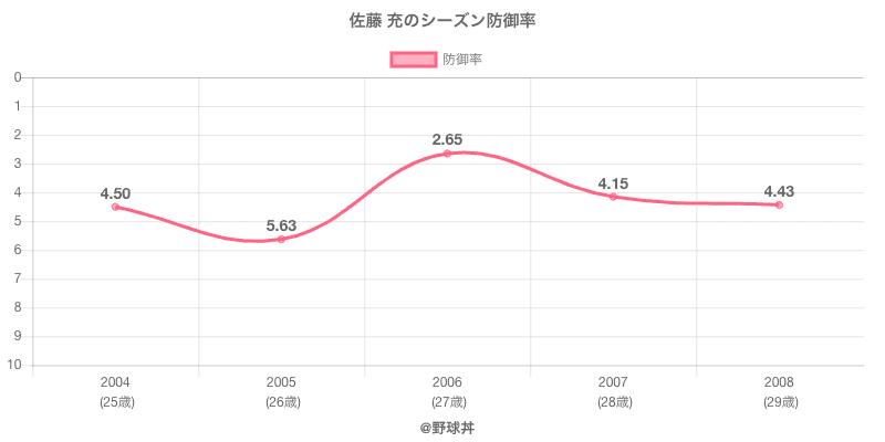 佐藤 充のシーズン防御率