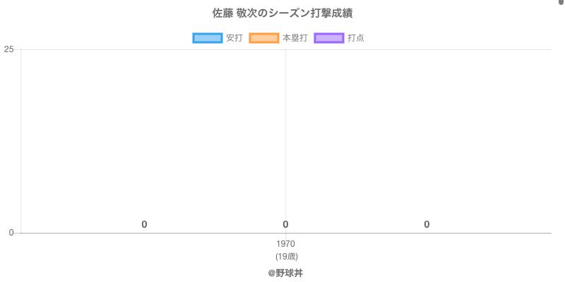 #佐藤 敬次のシーズン打撃成績