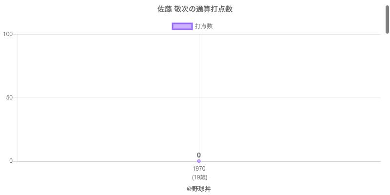 #佐藤 敬次の通算打点数