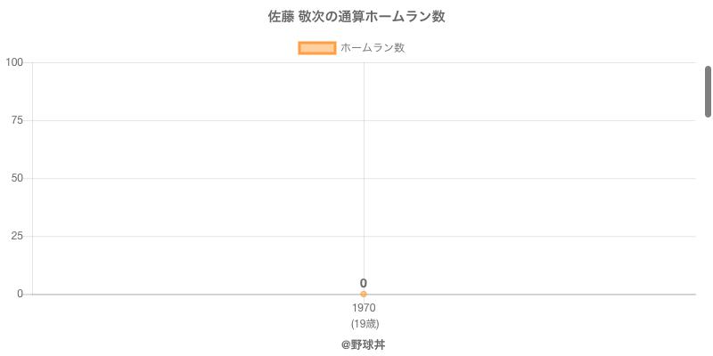 #佐藤 敬次の通算ホームラン数