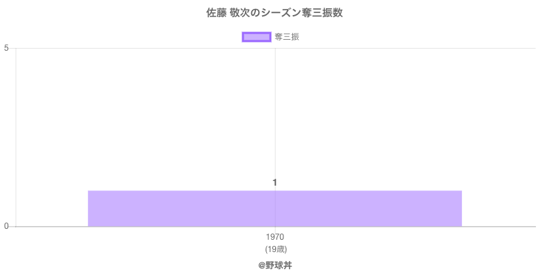 #佐藤 敬次のシーズン奪三振数