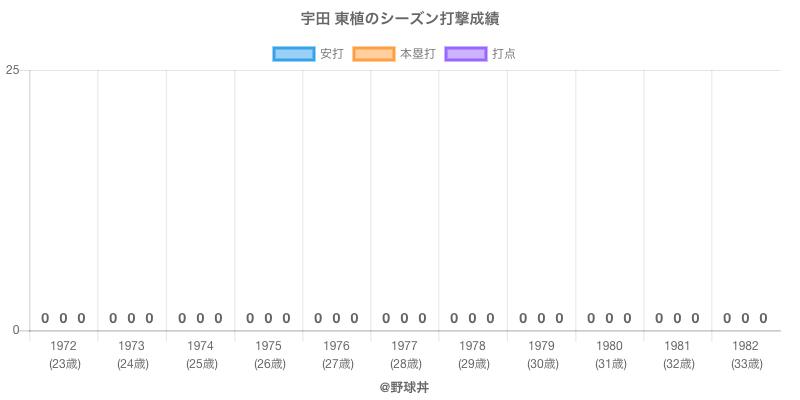 #宇田 東植のシーズン打撃成績