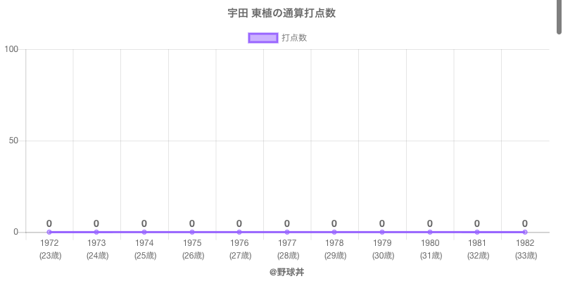 #宇田 東植の通算打点数