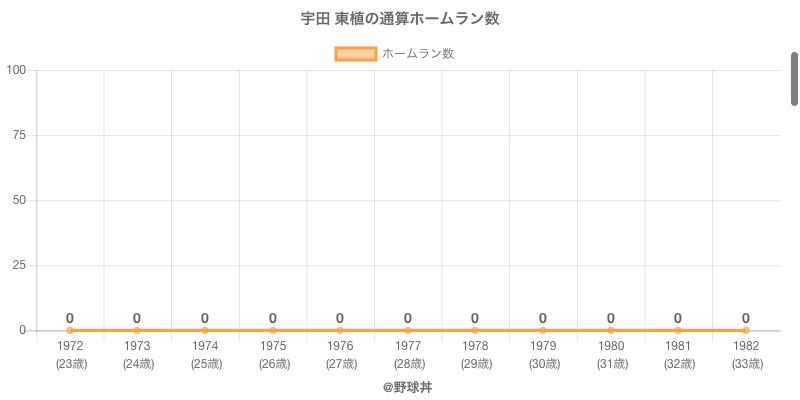 #宇田 東植の通算ホームラン数