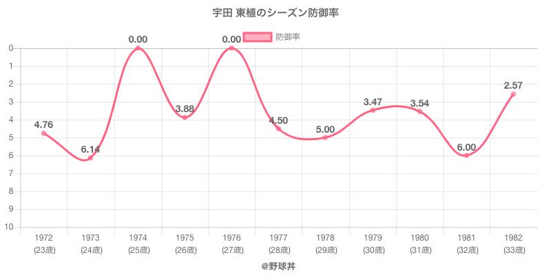 宇田 東植のシーズン防御率