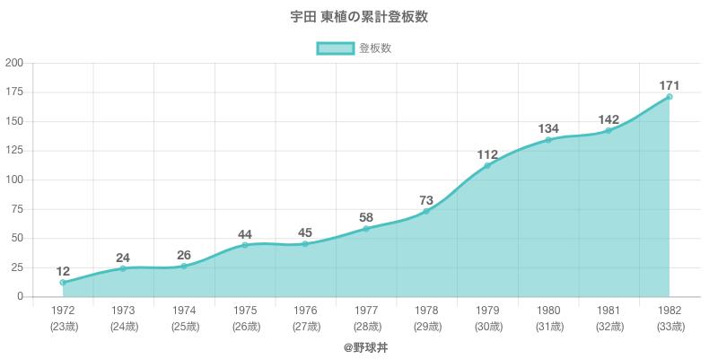 #宇田 東植の累計登板数