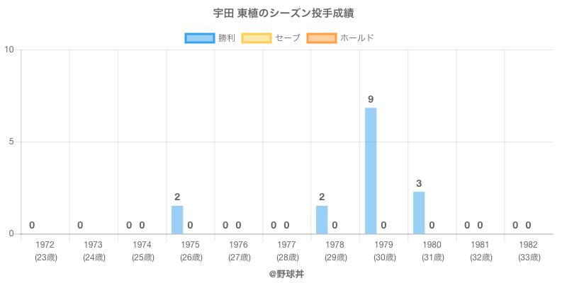 #宇田 東植のシーズン投手成績