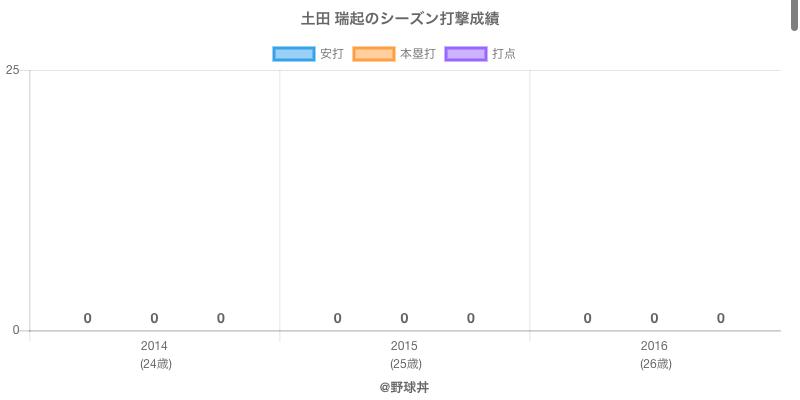 #土田 瑞起のシーズン打撃成績