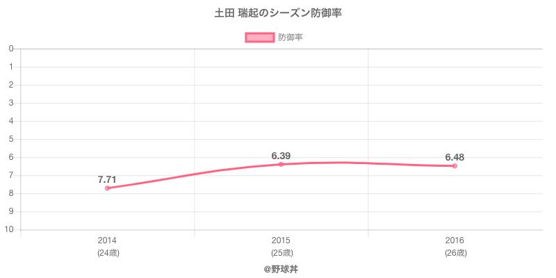 土田 瑞起のシーズン防御率