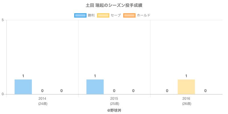 #土田 瑞起のシーズン投手成績