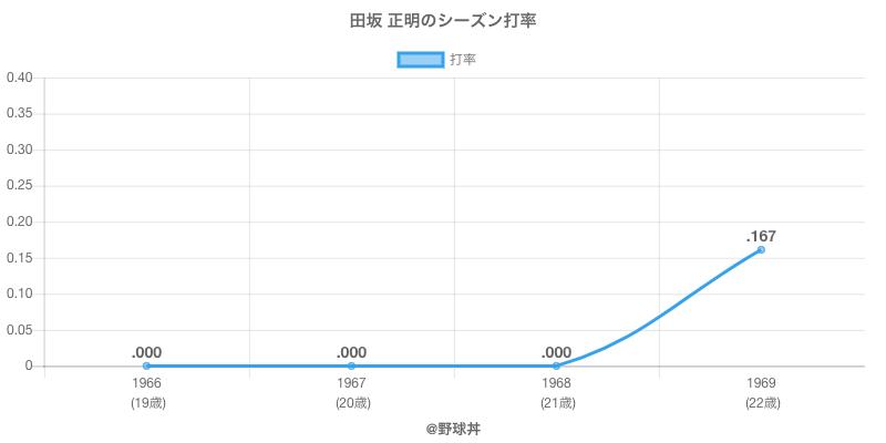 田坂 正明のシーズン打率