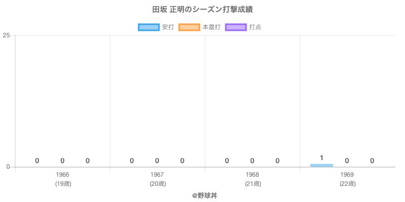 #田坂 正明のシーズン打撃成績