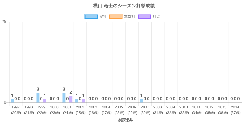 #横山 竜士のシーズン打撃成績