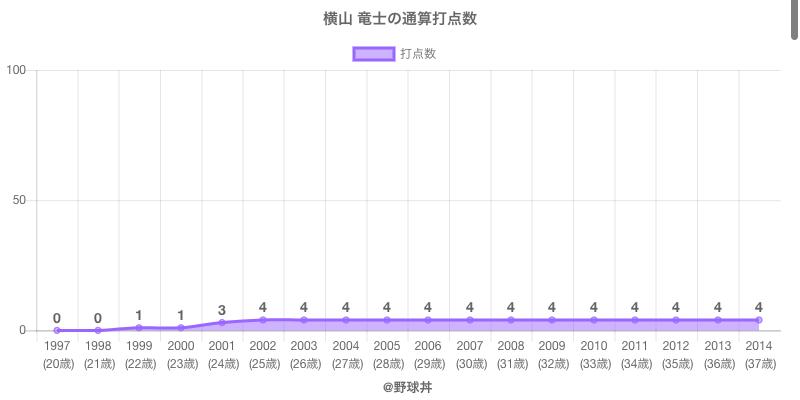 #横山 竜士の通算打点数