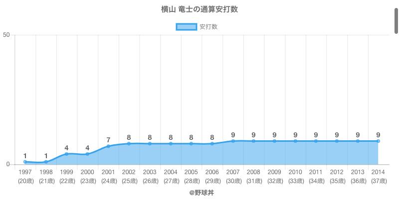 #横山 竜士の通算安打数
