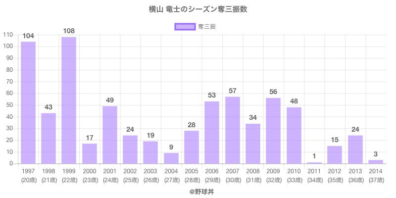 #横山 竜士のシーズン奪三振数