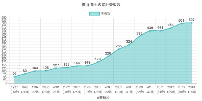 #横山 竜士の累計登板数