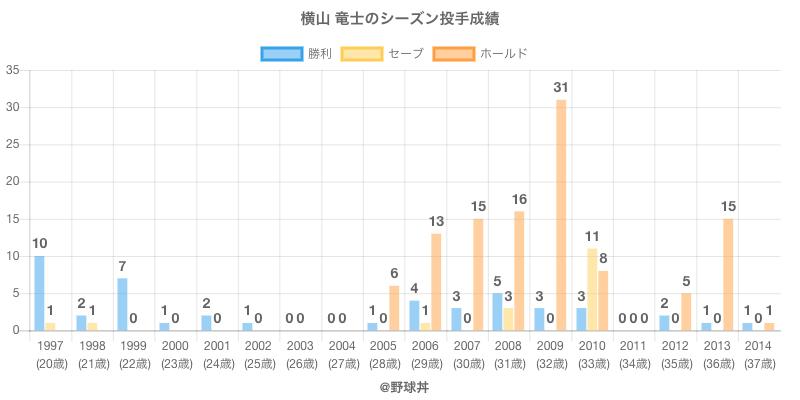 #横山 竜士のシーズン投手成績