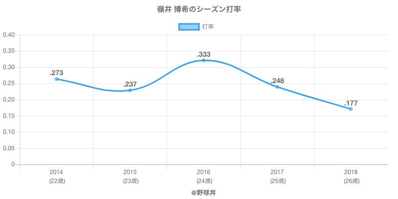 嶺井 博希のシーズン打率