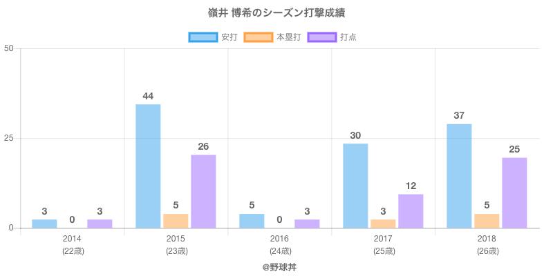 #嶺井 博希のシーズン打撃成績