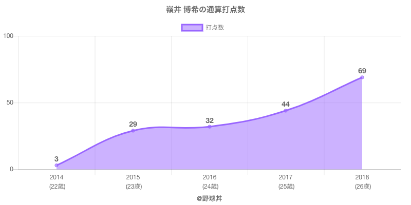 #嶺井 博希の通算打点数