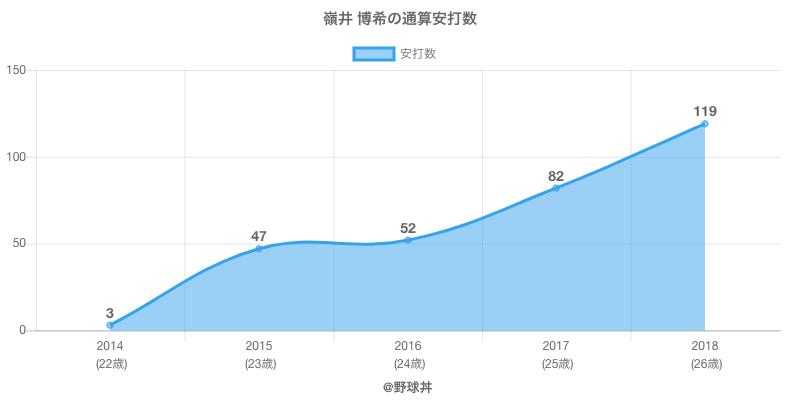 #嶺井 博希の通算安打数