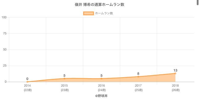 #嶺井 博希の通算ホームラン数
