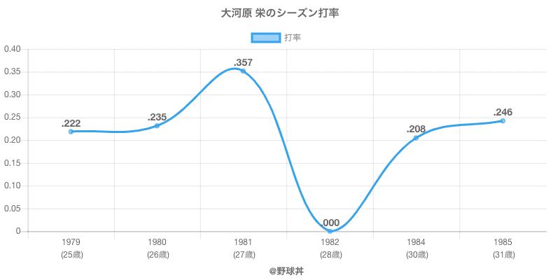 大河原 栄のシーズン打率