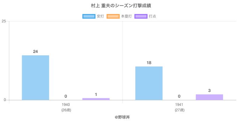 #村上 重夫のシーズン打撃成績