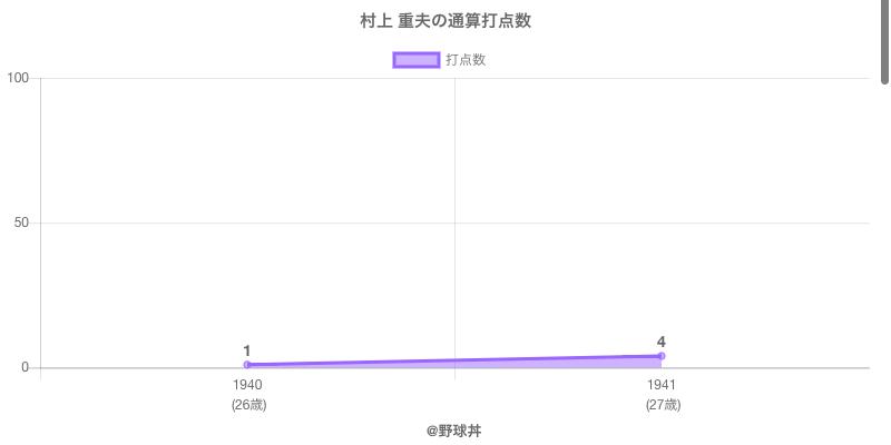 #村上 重夫の通算打点数