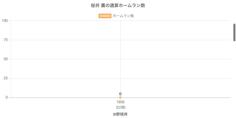 #桜井 薫の通算ホームラン数