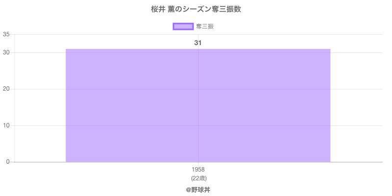 #桜井 薫のシーズン奪三振数