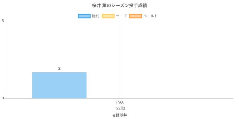 #桜井 薫のシーズン投手成績