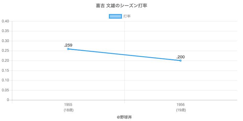 喜吉 文雄のシーズン打率