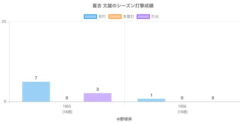 #喜吉 文雄のシーズン打撃成績