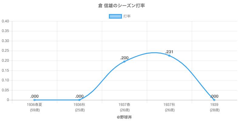 倉 信雄のシーズン打率