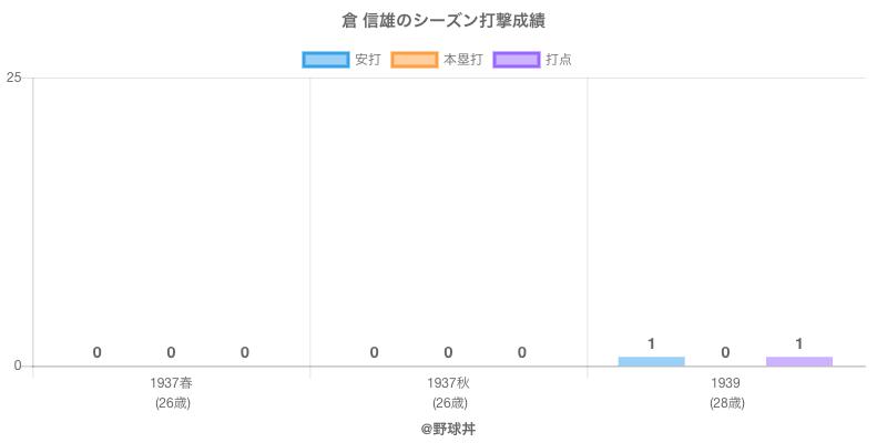 #倉 信雄のシーズン打撃成績